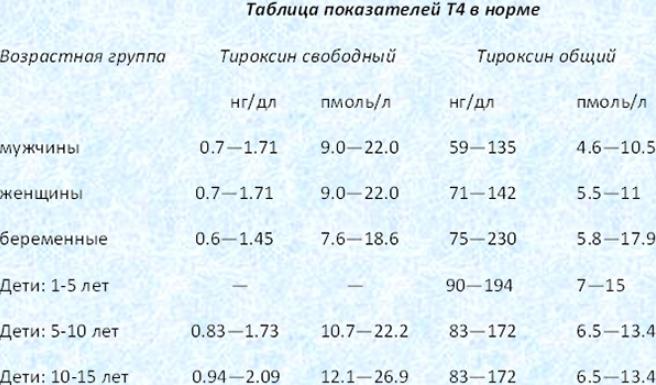 Т4 норма ттг норма у женщин таблица